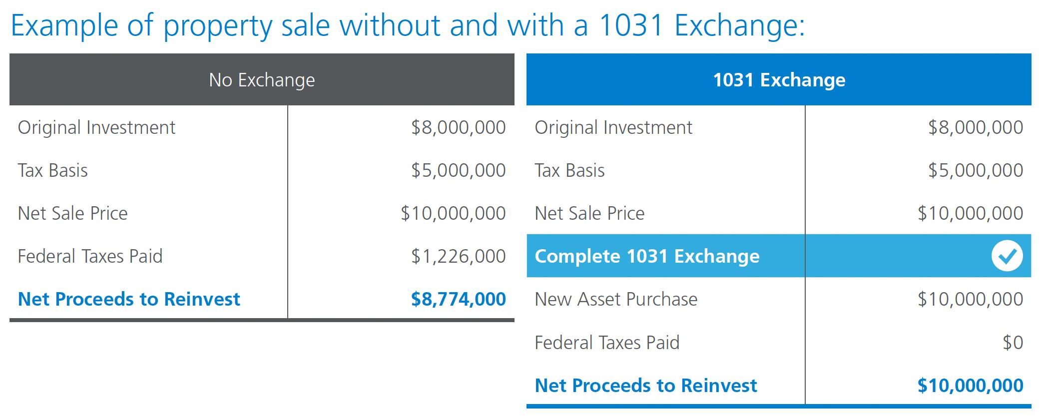 1031 Exchange Example Chart